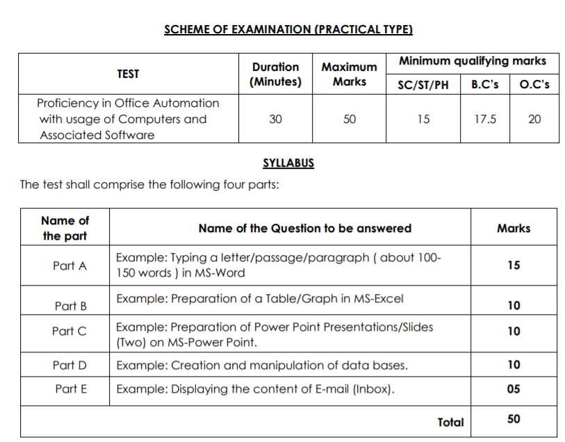 AP Horticulture Officer Syllabus