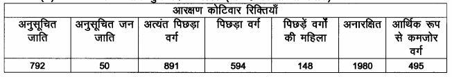 LRC Bihar Special Survey Amin Posts Details