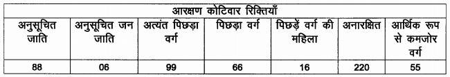 LRC Bihar Amin Posts Details