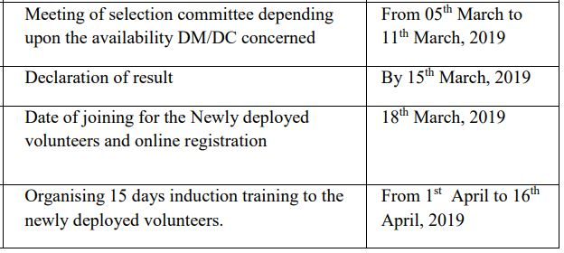 Important Dates For NYKS 12000 Volunteers Results