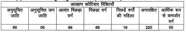 LRC Bihar Special Survey Kanungo Posts Details