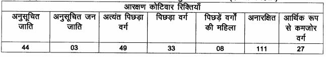 LRC Bihar Special Survey Assistant Settlement Officer Posts
