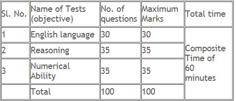 AP COB Exam Scheme