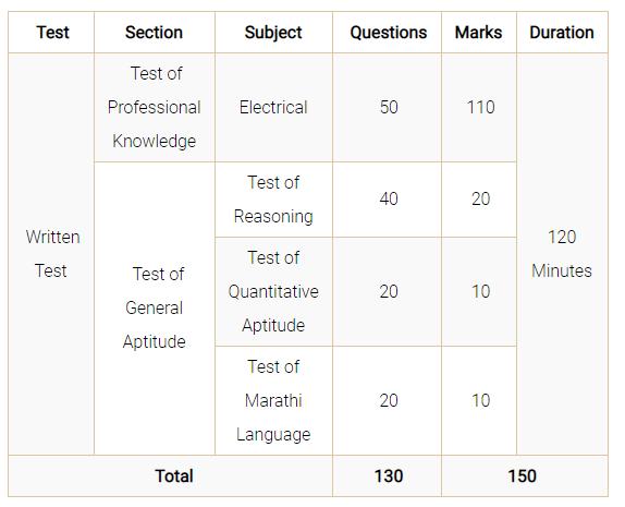 MAHADISCOM Exam Pattern