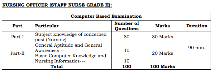 AIIMS Nagpur Nursing Officer Syllabus